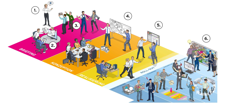 Briefing, Konzeption, Realisierung, Roll-out. Der Dialogbild-Prozess auf einen Blick.