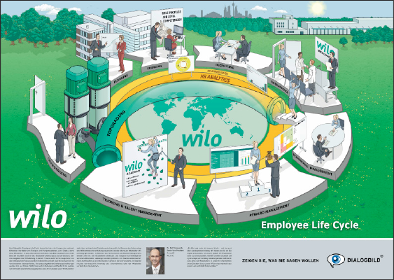 WILO EMPLOYEE LIFE CYCLE
