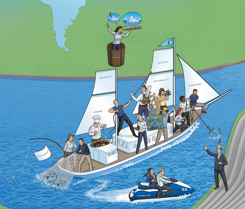 Die Werte von Dialogbild als Schiff illustriert